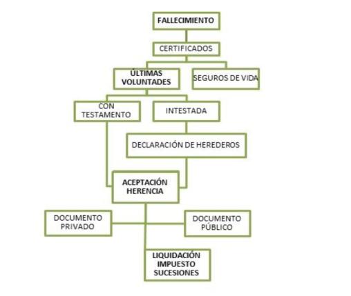 esquema herencia